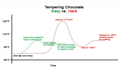 How To Temper Chocolate Chips